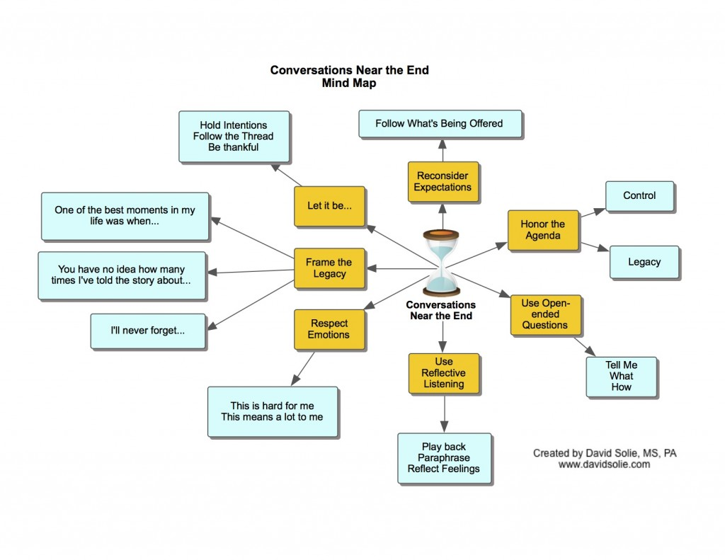 Conversations Near the End Mind Map