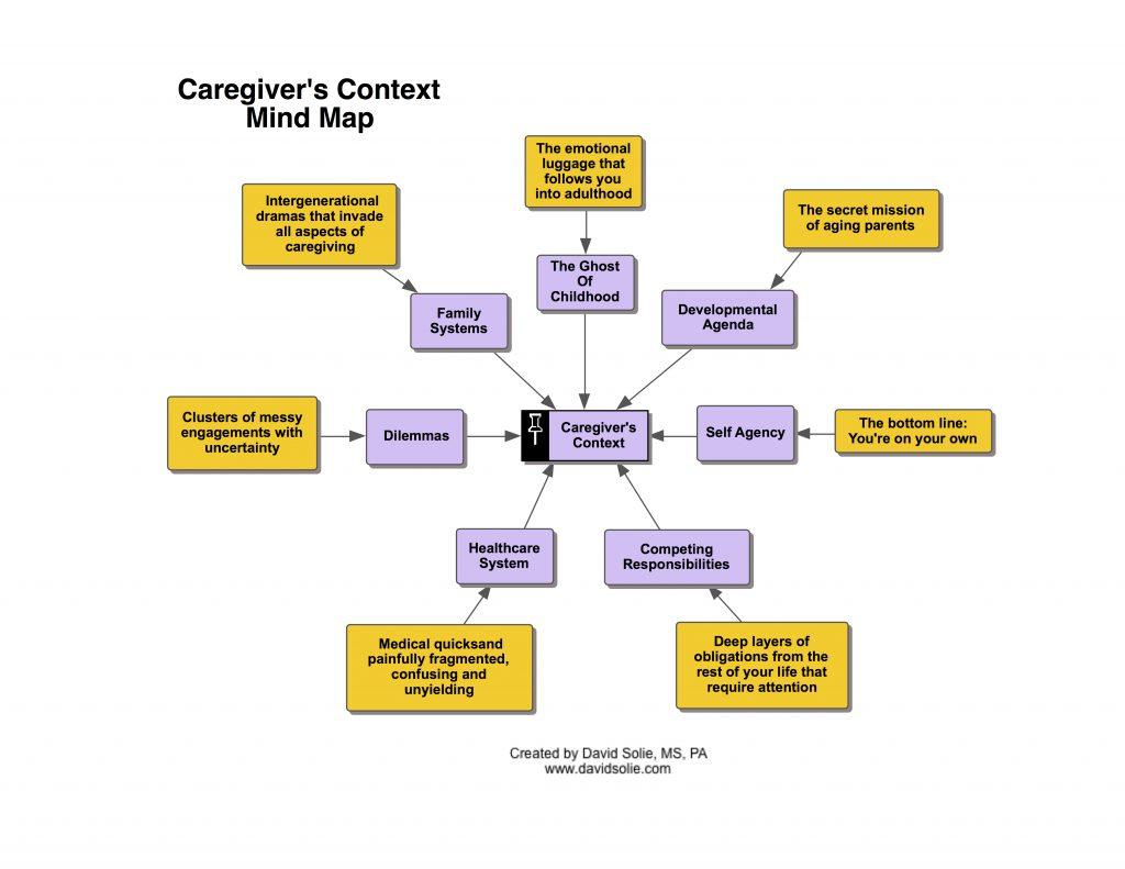 Caregiver's Context: The Big Picture