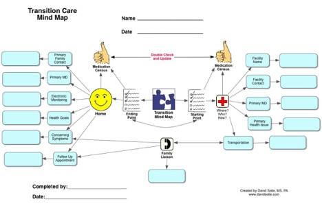How A One-Page Diagram Can Reduce Readmissions